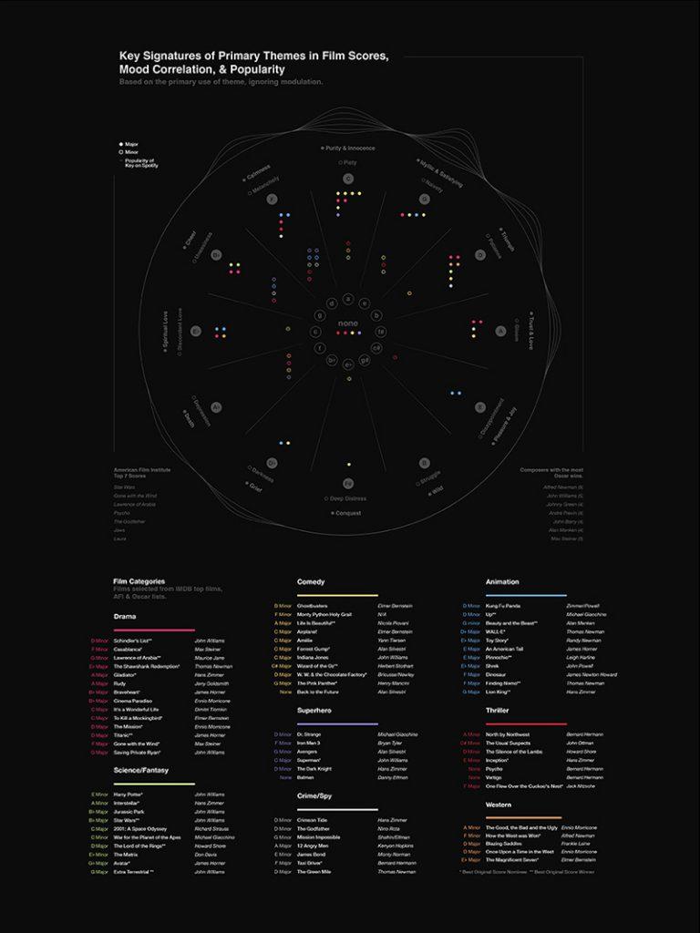 Film Score infographic